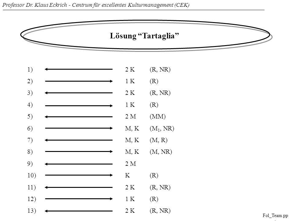 Professor Dr. Klaus Eckrich - Centrum für excellentes Kulturmanagement (CEK) Fol_Team.pp t Lösung Tartaglia 1)2 K(R, NR) 2)1 K(R) 3)2 K(R, NR) 4)1 K(R