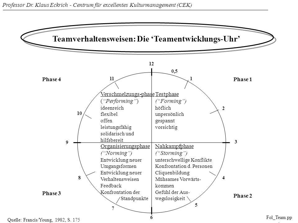 Professor Dr. Klaus Eckrich - Centrum für excellentes Kulturmanagement (CEK) Fol_Team.pp t Teamverhaltensweisen: Die Teamentwicklungs-Uhr Verschmelzun