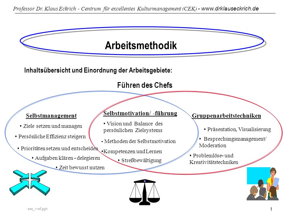 am_vorl.ppt Professor Dr. Klaus Eckrich - Centrum für excellentes Kulturmanagement (CEK) - www.drklauseckrich.de 1 Arbeitsmethodik Inhaltsübersicht un