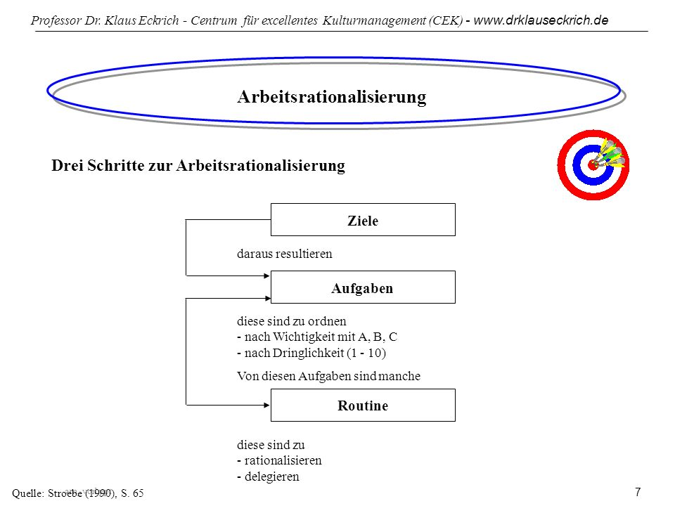 am_vorl.ppt Professor Dr. Klaus Eckrich - Centrum für excellentes Kulturmanagement (CEK) - www.drklauseckrich.de 7 Arbeitsrationalisierung Quelle: Str