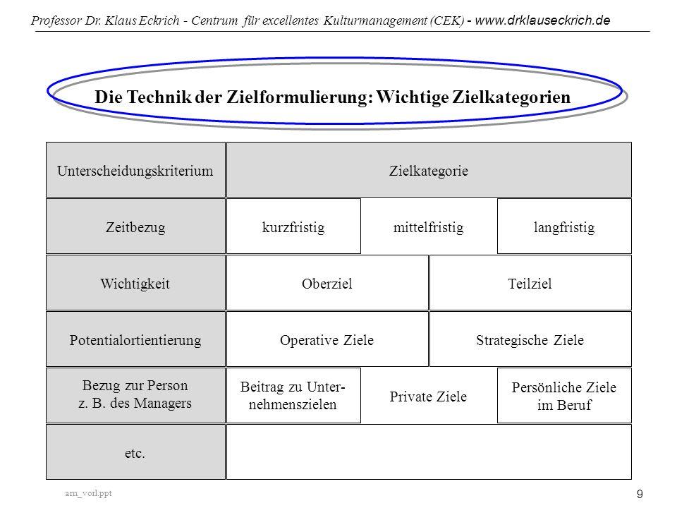 am_vorl.ppt Professor Dr. Klaus Eckrich - Centrum für excellentes Kulturmanagement (CEK) - www.drklauseckrich.de 9 Die Technik der Zielformulierung: W