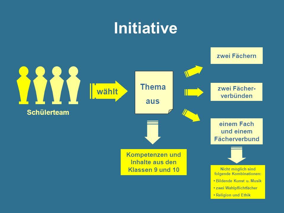 Initiative Schülerteam Thema aus wählt zwei Fächern zwei Fächer- verbünden einem Fach und einem Fächerverbund Kompetenzen und Inhalte aus den Klassen