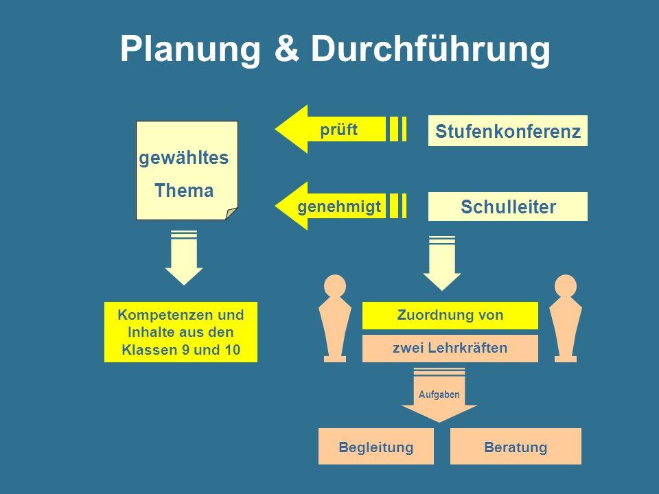 Planung & Durchführung gewähltes Thema Kompetenzen und Inhalte aus den Klassen 9 und 10 genehmigt Schulleiter Stufenkonferenz prüft BegleitungBeratung
