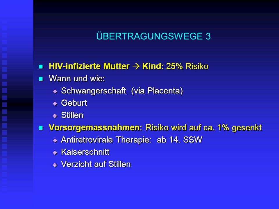 ÜBERTRAGUNGSWEGE 3 HIV-infizierte Mutter Kind: 25% Risiko HIV-infizierte Mutter Kind: 25% Risiko Wann und wie: Wann und wie: Schwangerschaft (via Plac