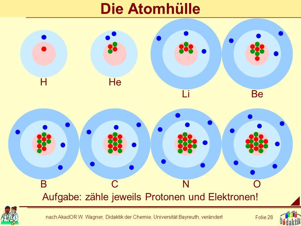 nach AkadOR W. Wagner, Didaktik der Chemie, Universität Bayreuth, verändert Folie 28 Be Die Atomhülle HHe Li B CNO Aufgabe: zähle jeweils Protonen und