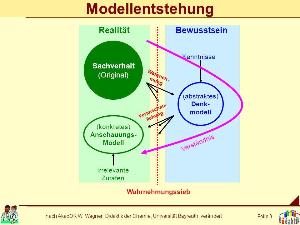 nach AkadOR W. Wagner, Didaktik der Chemie, Universität Bayreuth, verändert Folie 3 RealitätBewusstsein Sachverhalt (Original) (abstraktes) Denk- mode