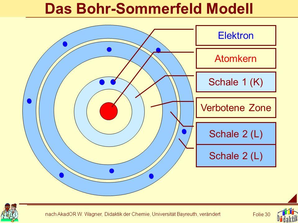 nach AkadOR W. Wagner, Didaktik der Chemie, Universität Bayreuth, verändert Folie 30 Das Bohr-Sommerfeld Modell Atomkern Schale 1 (K) Verbotene Zone S