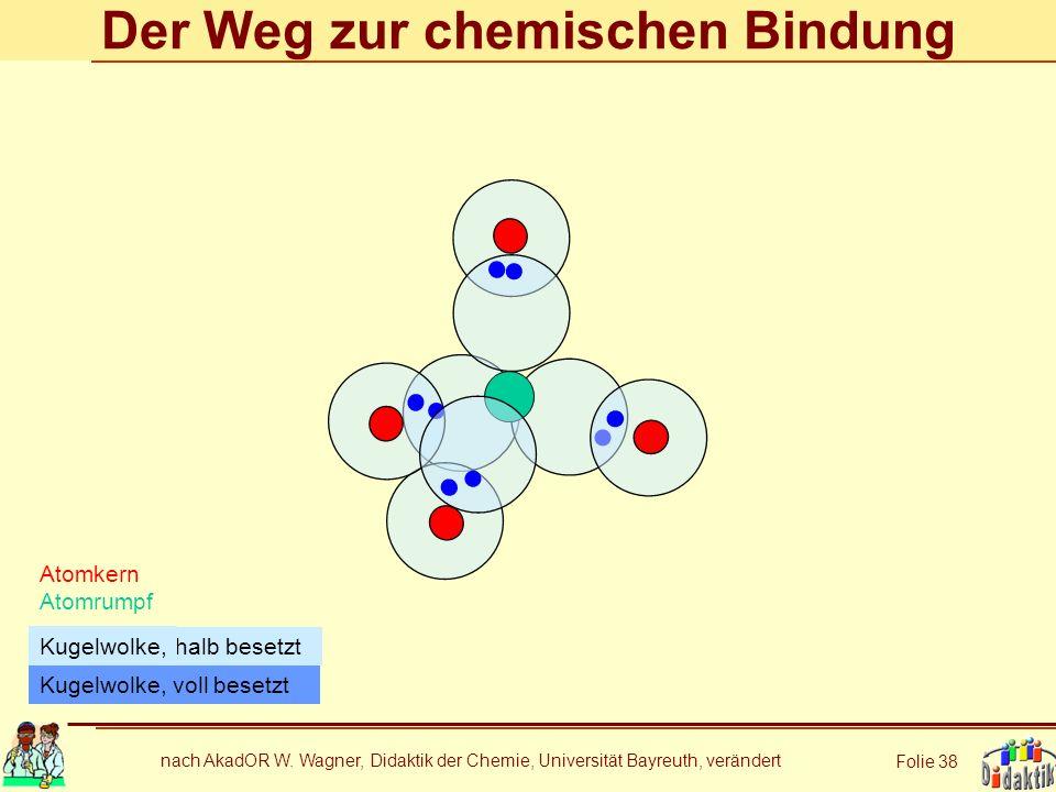 nach AkadOR W. Wagner, Didaktik der Chemie, Universität Bayreuth, verändert Folie 38 Der Weg zur chemischen Bindung Atomkern Atomrumpf Kugelwolke, vol