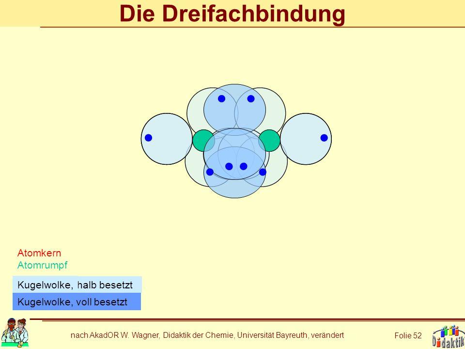 nach AkadOR W. Wagner, Didaktik der Chemie, Universität Bayreuth, verändert Folie 52 Die Dreifachbindung Atomkern Atomrumpf halb besetzt Kugelwolke, K