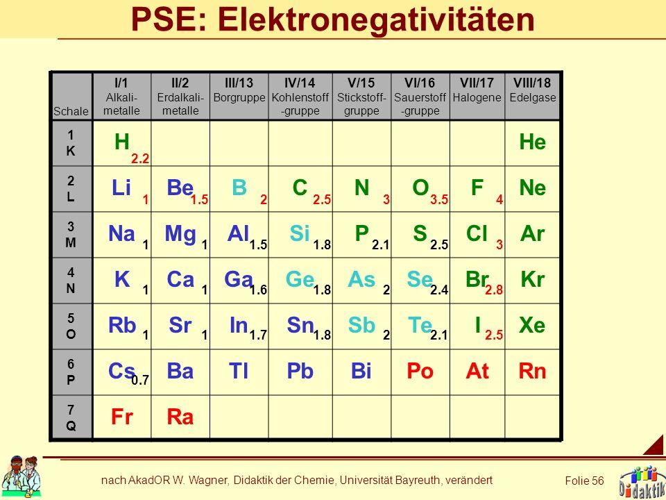 nach AkadOR W. Wagner, Didaktik der Chemie, Universität Bayreuth, verändert Folie 56 PSE: Elektronegativitäten Schale I/1 Alkali- metalle II/2 Erdalka