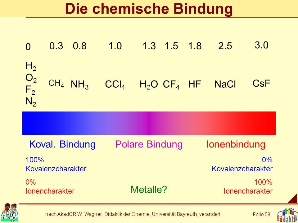 nach AkadOR W. Wagner, Didaktik der Chemie, Universität Bayreuth, verändert Folie 58 Die chemische Bindung Koval. BindungIonenbindungPolare Bindung 10