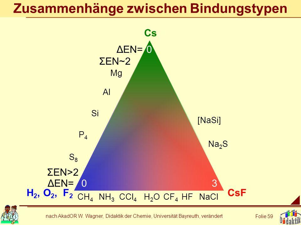 nach AkadOR W. Wagner, Didaktik der Chemie, Universität Bayreuth, verändert Folie 59 Zusammenhänge zwischen Bindungstypen Cs H 2, O 2, F 2 CsF CH 4 NH