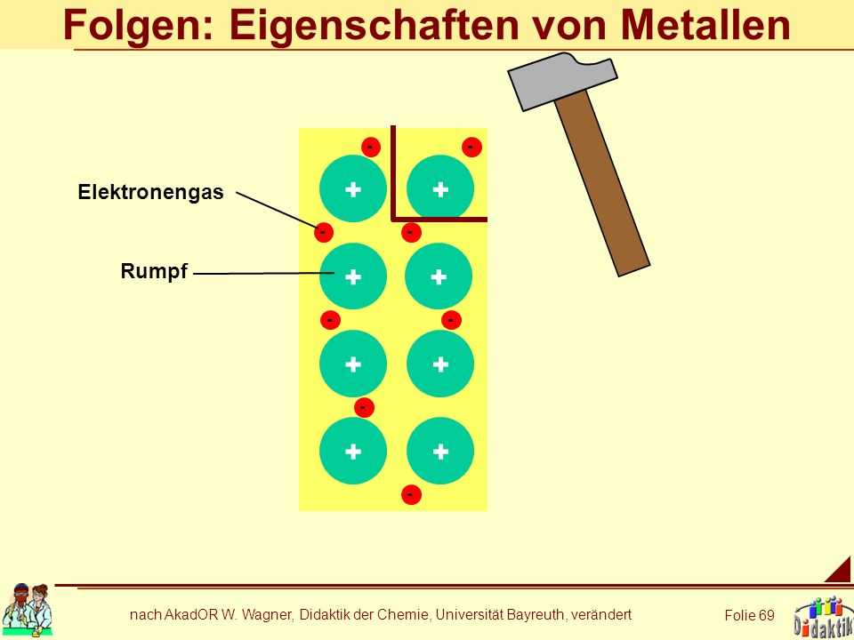 nach AkadOR W. Wagner, Didaktik der Chemie, Universität Bayreuth, verändert Folie 69 + + + + - - - - Folgen: Eigenschaften von Metallen + +++ - - - -