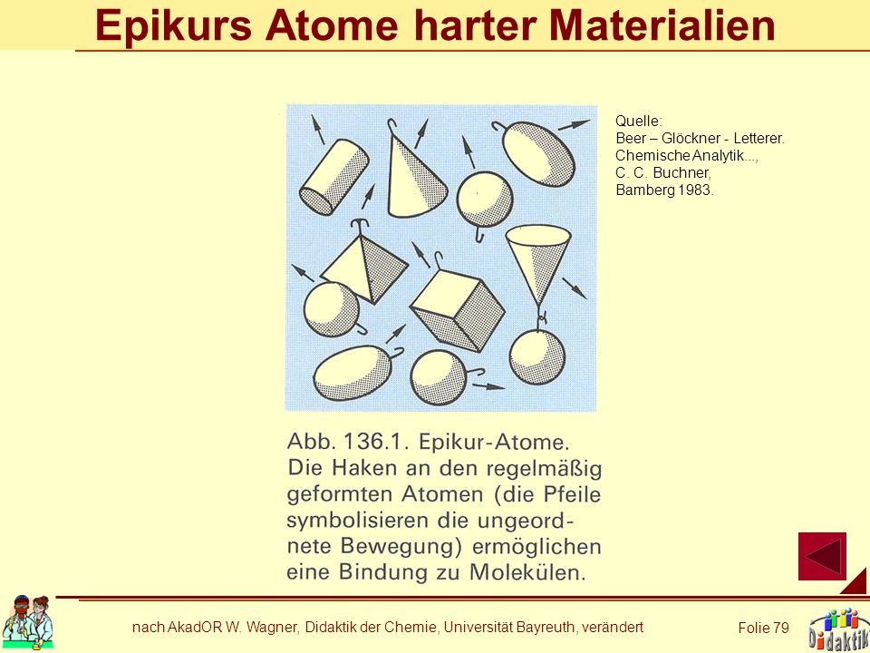 nach AkadOR W. Wagner, Didaktik der Chemie, Universität Bayreuth, verändert Folie 79 Epikurs Atome harter Materialien Quelle: Beer – Glöckner - Letter