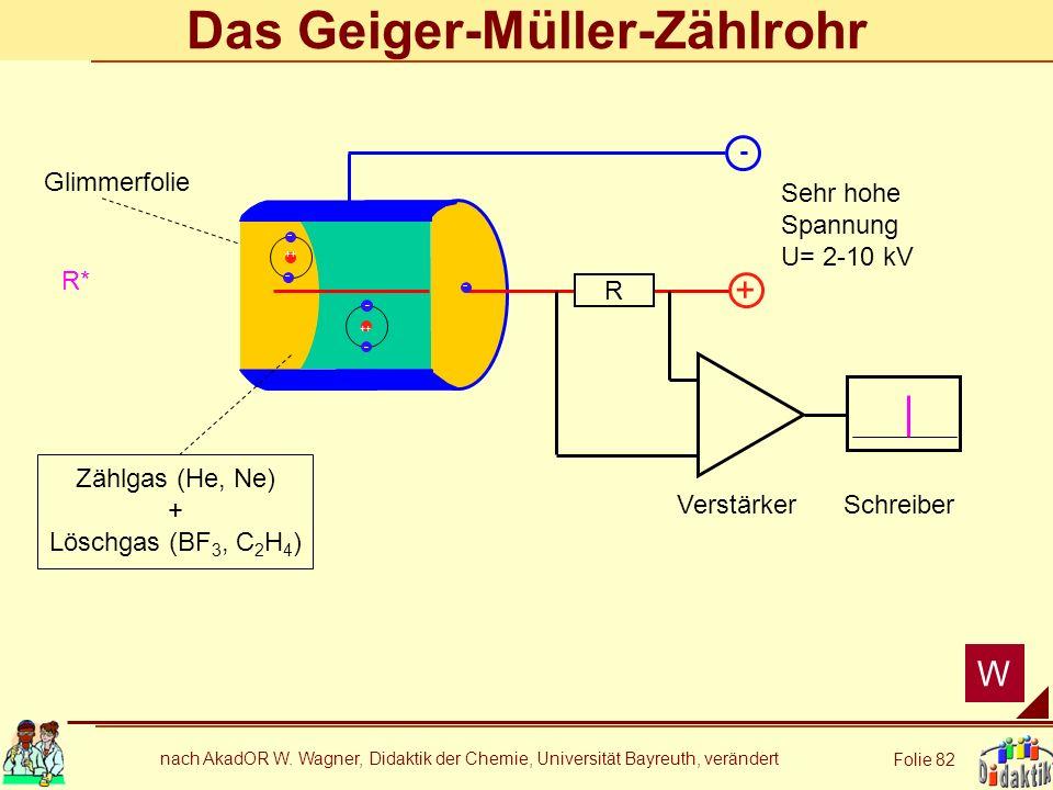 nach AkadOR W. Wagner, Didaktik der Chemie, Universität Bayreuth, verändert Folie 82 Das Geiger-Müller-Zählrohr + - R VerstärkerSchreiber Glimmerfolie