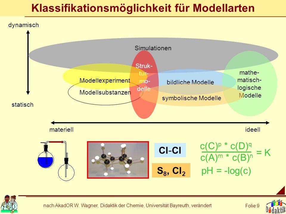 nach AkadOR W. Wagner, Didaktik der Chemie, Universität Bayreuth, verändert Folie 9 Klassifikationsmöglichkeit für Modellarten dynamisch statisch mate