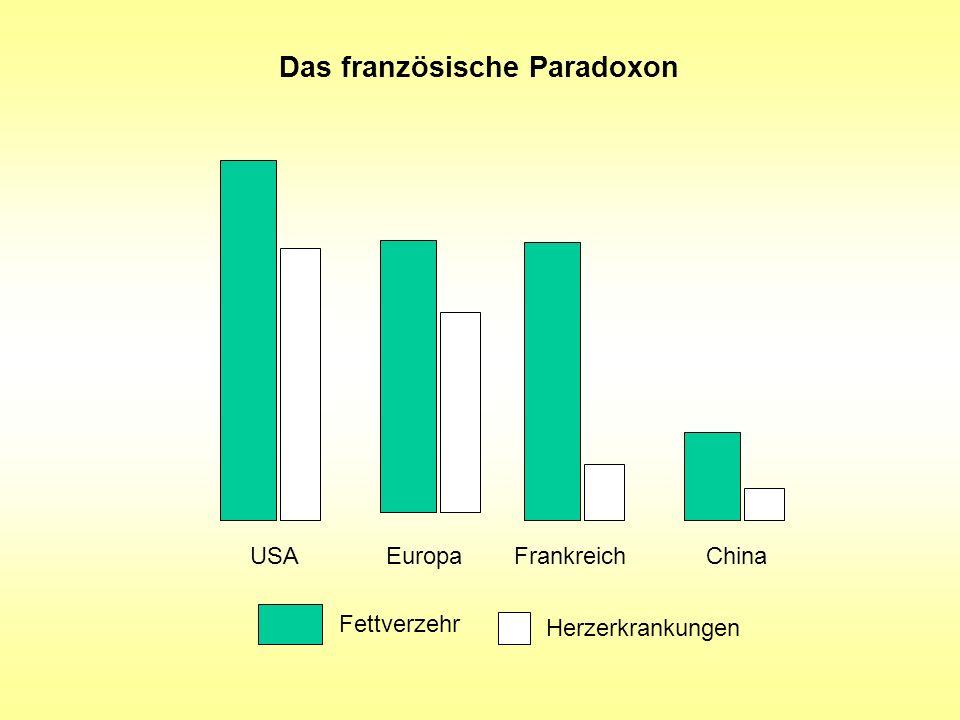 Das französische Paradoxon USAEuropaFrankreichChina Fettverzehr Herzerkrankungen