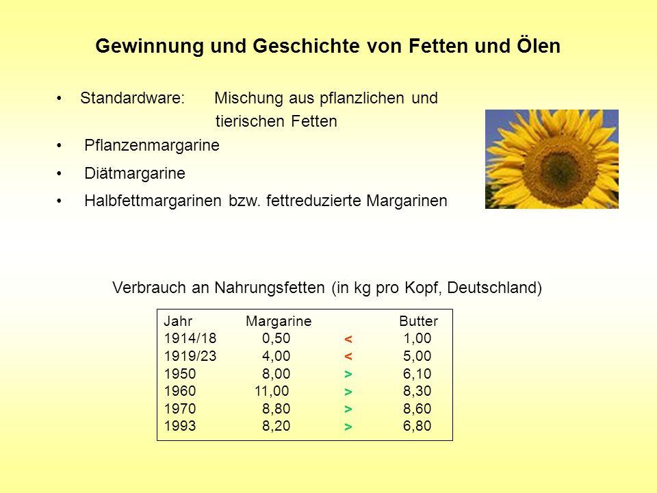 Standardware: Mischung aus pflanzlichen und tierischen Fetten Pflanzenmargarine Diätmargarine Halbfettmargarinen bzw. fettreduzierte Margarinen Gewinn