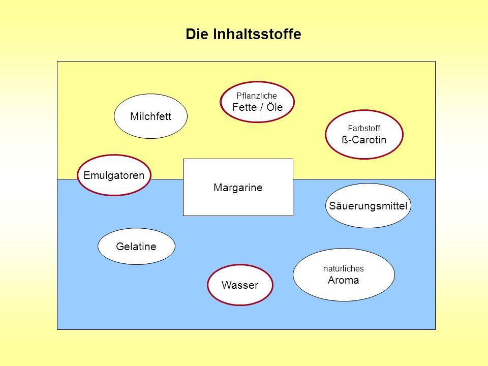 Die Inhaltsstoffe Milchfett Farbstoff ß-Carotin Wasser Gelatine Säuerungsmittel Margarine Emulgator Farbstoff ß-Carotin Pflanzliche Fette / Öle natürl