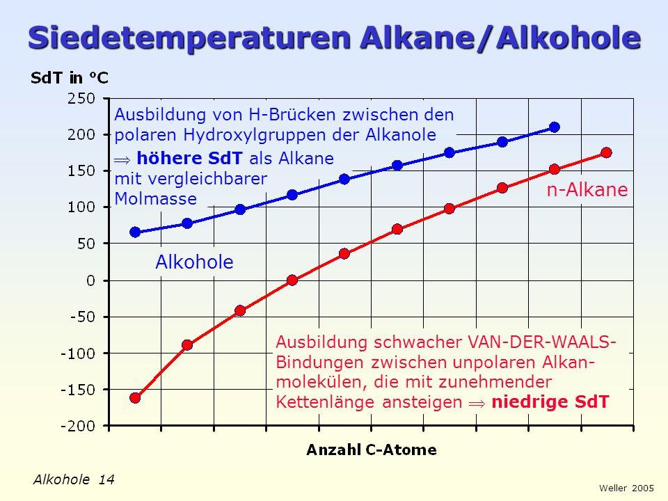 Weller 2005 Alkohole 14 Siedetemperaturen Alkane/Alkohole n-Alkane Alkohole Ausbildung von H-Brücken zwischen den polaren Hydroxylgruppen der Alkanole