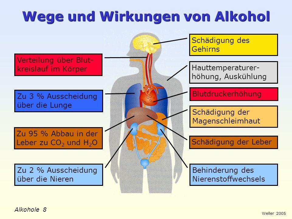 Weller 2005 Alkohole 9 Stadien der Alkoholvergiftung 0,5 bis 1,5 :Erregungszustand mit Wärmegefühl, Gesichtsrötung, schwindende Selbstkritik, Bewegungsdrang, gestörte Motorik 1 bis 2 :Schlafstadium mit Ermüdung, Sprach- und Gehstörungen, Muskelerschlaffung, Lallen, Schwanken, Schlafen 2 bis 3 :Narkosestadium, das Großhirn ist narkotisiert, Vollrausch über 3 :Atemlähmung.