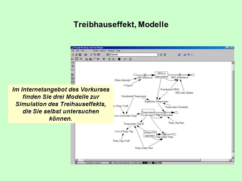 Treibhauseffekt, Modelle Im Internetangebot des Vorkurses finden Sie drei Modelle zur Simulation des Treihauseffekts, die Sie selbst untersuchen könne