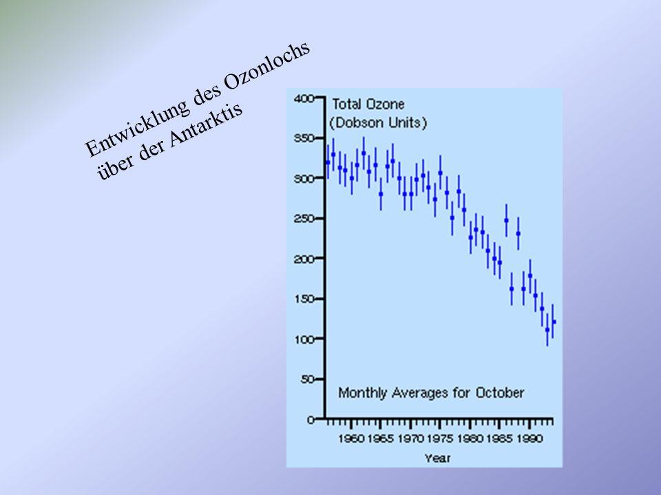 Entwicklung des Ozonlochs über der Antarktis