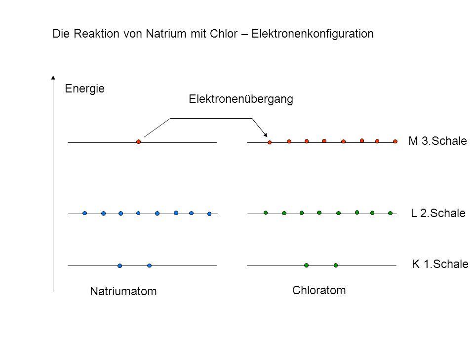 Energie M 3.Schale L 2.Schale K 1.Schale Natriumatom Chloratom Die Reaktion von Natrium mit Chlor – Elektronenkonfiguration Elektronenübergang