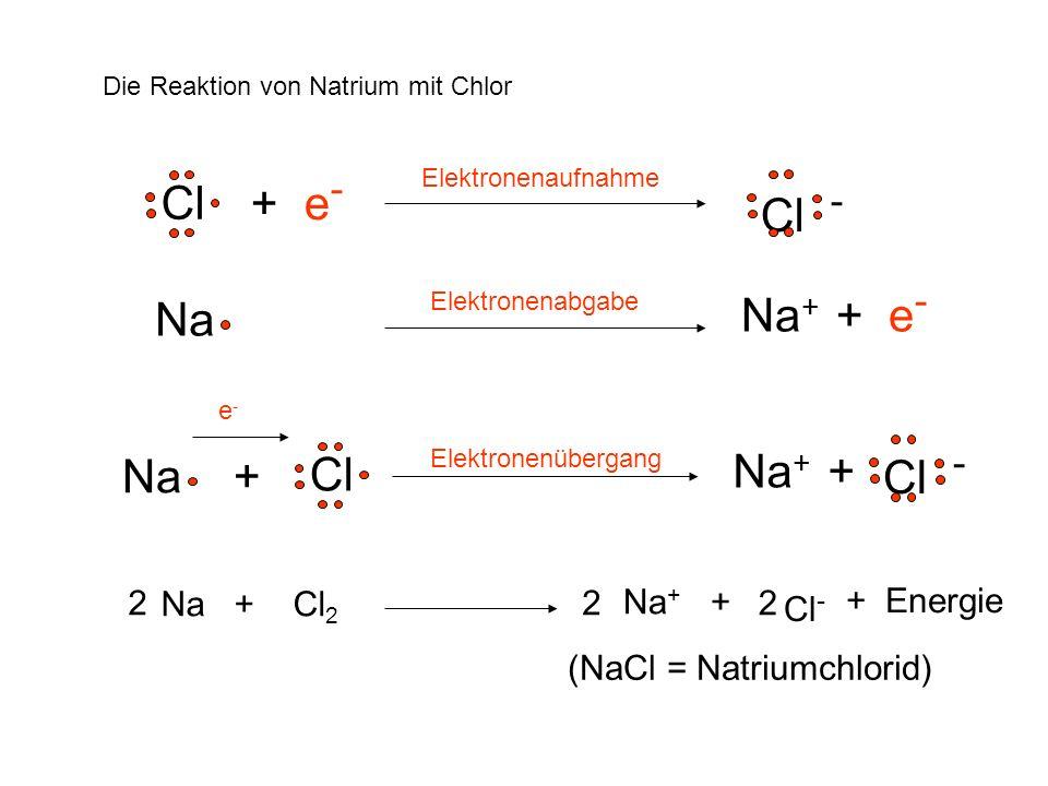 Die Reaktion von Natrium mit Chlor Cl - Cl + e - Na + + e - Na + Cl Na Na + + Cl - Elektronenaufnahme Elektronenabgabe Elektronenübergang 2 Na + Cl 2
