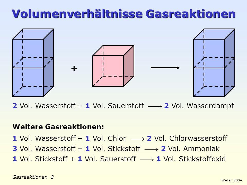 Weller 2004 Gasreaktionen 2 Quantitative Wassersynthese Fragestellung: Welches Volumen Sauerstoff wird verbraucht, wenn 40 cm 3 Wasserstoff ( bei 110° C) vollständig zu Wasserdampf reagieren.