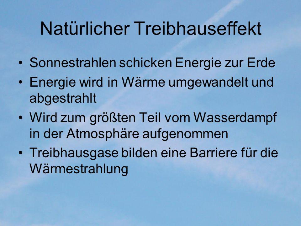 Natürlicher Treibhauseffekt Sonnestrahlen schicken Energie zur Erde Energie wird in Wärme umgewandelt und abgestrahlt Wird zum größten Teil vom Wasser