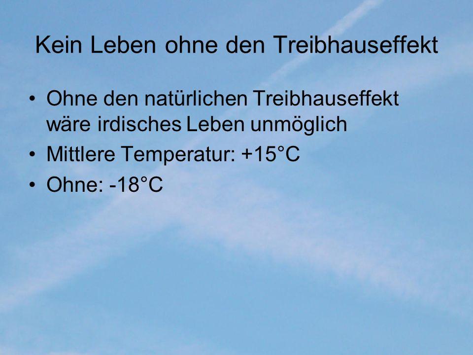 Kein Leben ohne den Treibhauseffekt Ohne den natürlichen Treibhauseffekt wäre irdisches Leben unmöglich Mittlere Temperatur: +15°C Ohne: -18°C