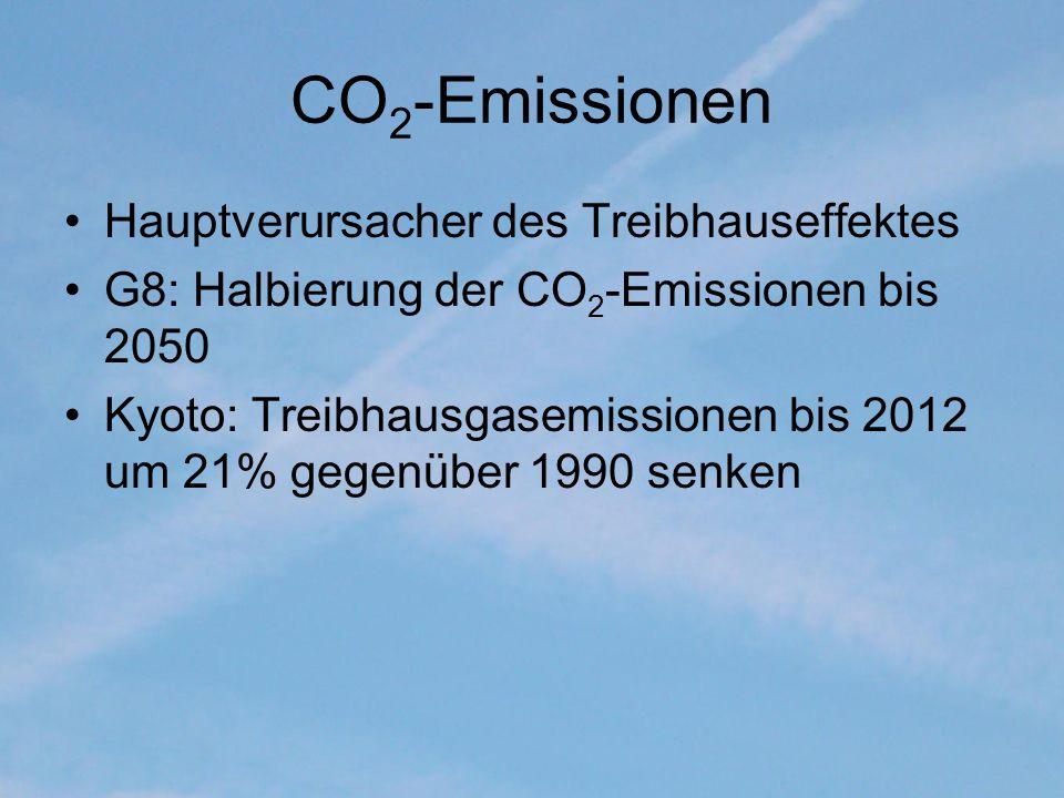 CO 2 -Emissionen Hauptverursacher des Treibhauseffektes G8: Halbierung der CO 2 -Emissionen bis 2050 Kyoto: Treibhausgasemissionen bis 2012 um 21% geg