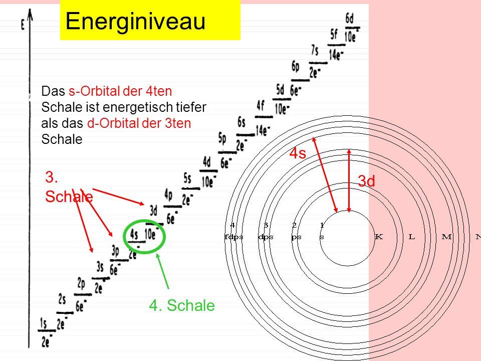 3. Schale Das s-Orbital der 4ten Schale ist energetisch tiefer als das d-Orbital der 3ten Schale 4s 3d 4. Schale Energiniveau