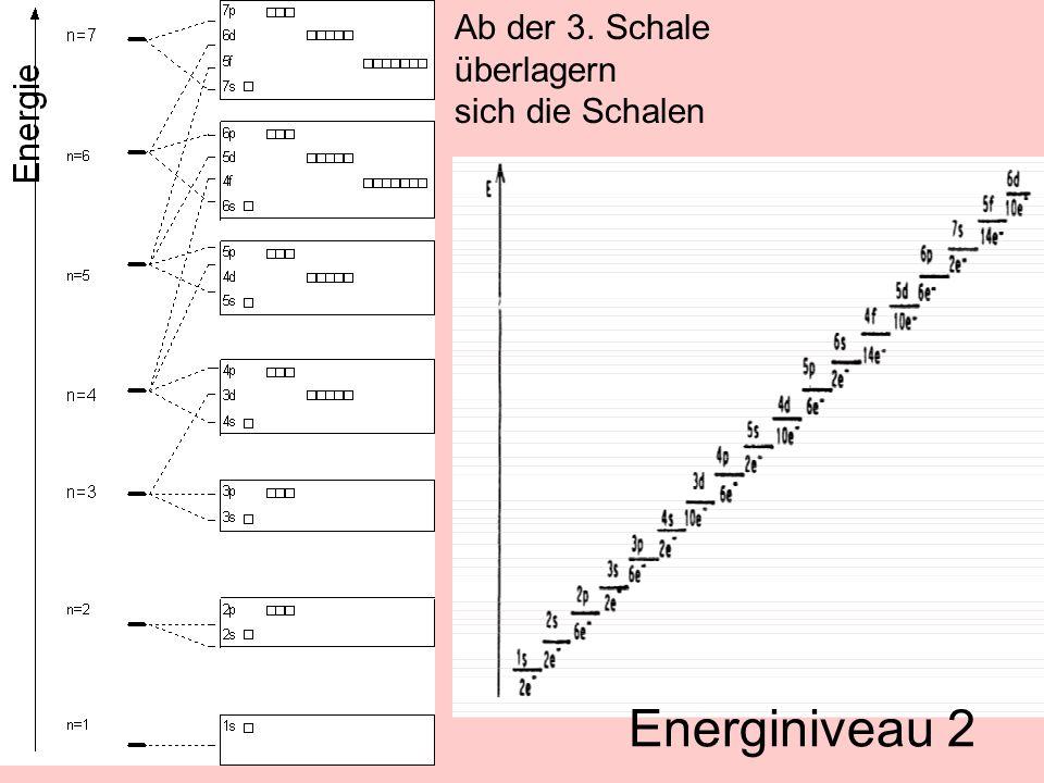 Ab der 3. Schale überlagern sich die Schalen Energiniveau 2