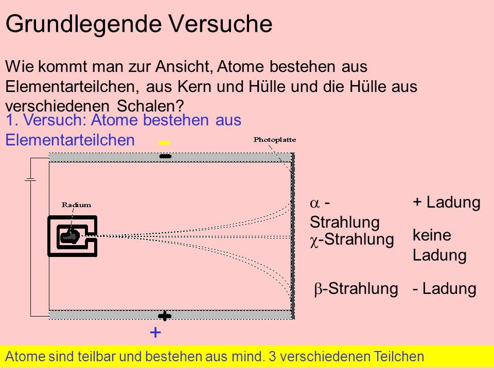 Grundlegende Versuche Wie kommt man zur Ansicht, Atome bestehen aus Elementarteilchen, aus Kern und Hülle und die Hülle aus verschiedenen Schalen.