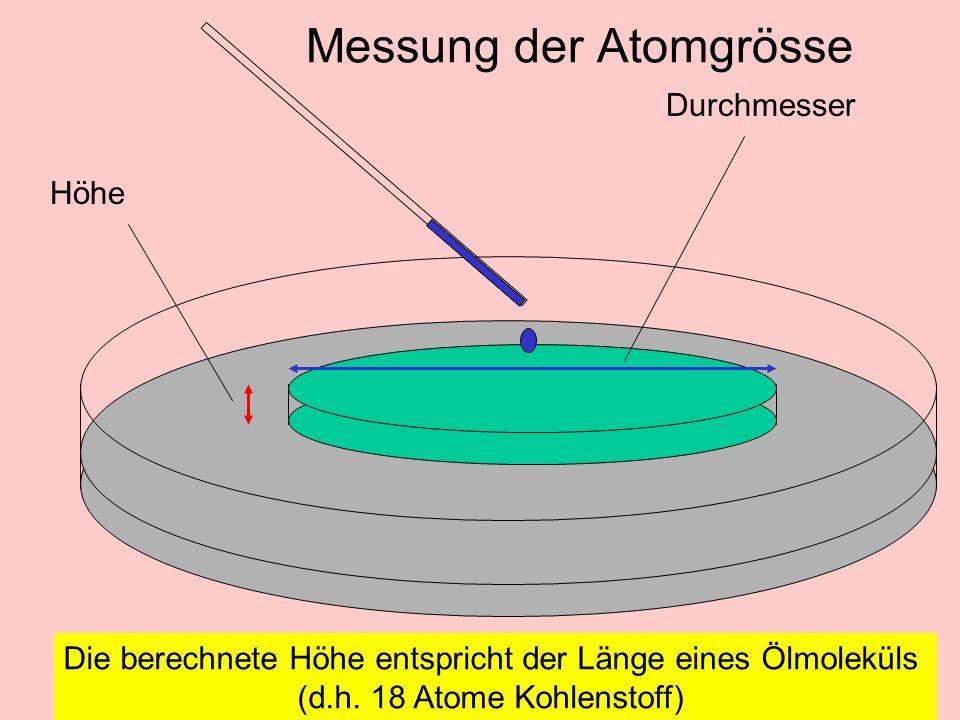 eZ n = 2 ·n 2 Atommodell nach Niels Bohr SchaleNrUnterschale K11s L22s 2p M33s 3p 3d N44s 4p 4d 4f etc.