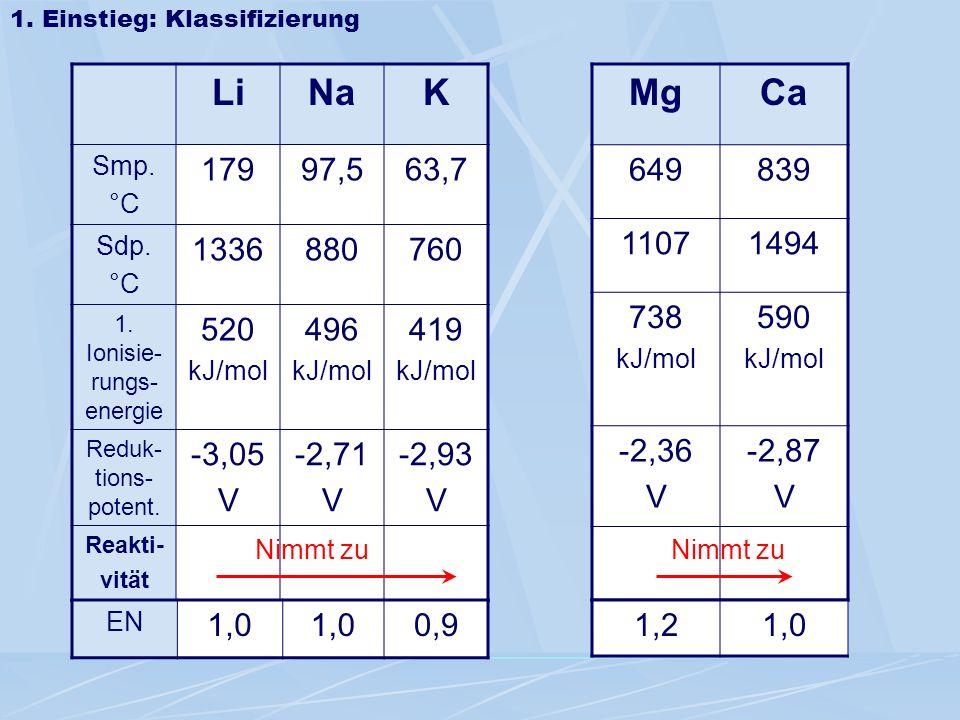 1. Einstieg: Klassifizierung LiNaK Smp. °C 17997,563,7 Sdp. °C 1336880760 1. Ionisie- rungs- energie 520 kJ/mol 496 kJ/mol 419 kJ/mol Reduk- tions- po