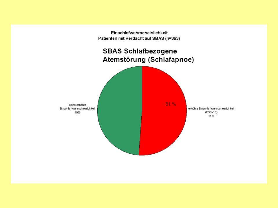 SBAS Schlafbezogene Atemstörung (Schlafapnoe) 51 %
