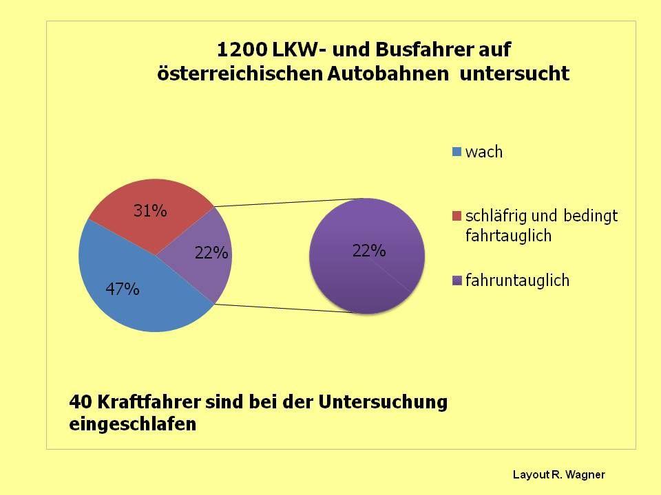 VdK- Fachverband Schlafapnoe Chronische Schlafstörung Reinhard Wagner Größte europäische Studie