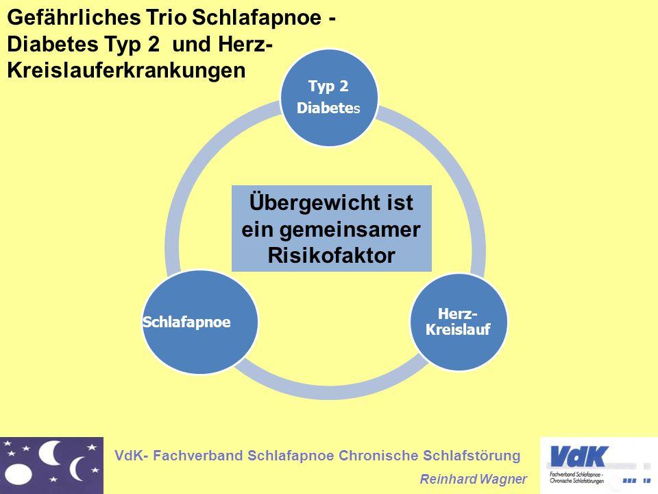 VdK- Fachverband Schlafapnoe Chronische Schlafstörung Reinhard Wagner Typ 2 Diabetes Herz- Kreislauf Schlafapnoe Gefährliches Trio Schlafapnoe - Diabetes Typ 2 und Herz- Kreislauferkrankungen Übergewicht ist ein gemeinsamer Risikofaktor
