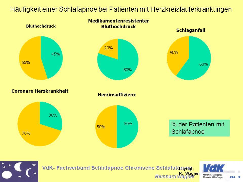 VdK- Fachverband Schlafapnoe Chronische Schlafstörung Reinhard Wagner % der Patienten mit Schlafapnoe Häufigkeit einer Schlafapnoe bei Patienten mit Herzkreislauferkrankungen Layout : R.