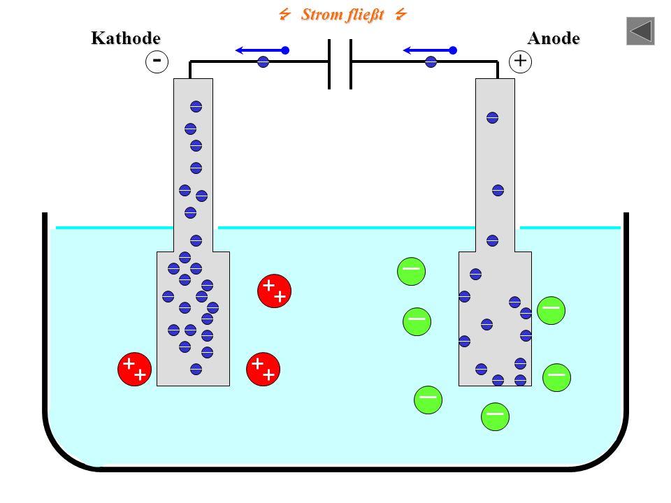 ZusammenfassungKathodeAnode - + Strom fließt Strom fließt