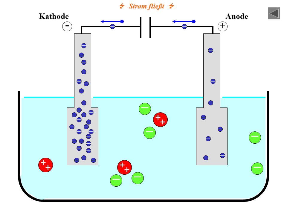 Strom fließt Strom fließt Die positiven Cu 2+ - Ionen werden von der negativen Kathode angezogen. Die negativen Cl - - Ionen werden von der positiven