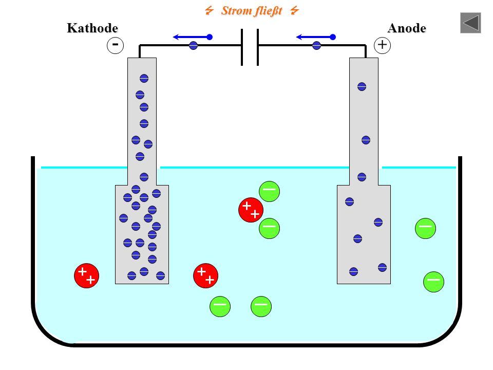 KathodeAnode - + Strom fließt Strom fließt