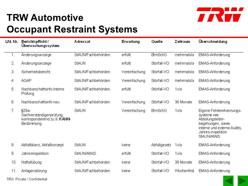 TRW Private / Confidential TRW Automotive Occupant Restraint Systems 3.Überwachung Die Genehmigungsbehörde kann die Abstellung der zur Jahresinspektion festgestellten Abweichungen nach BImSchG § 29 a durch einen geeigneten Sachverständigen prüfen lassen und nachträglich nach drei Jahren wiederkehrende Sachverständigen- prüfungen anordnen.