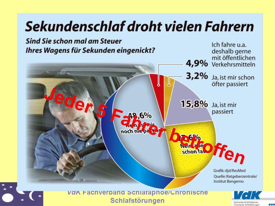 VdK Fachverband Schlafapnoe/Chronische Schlafstörungen Jeder 5 Fahrer betroffen