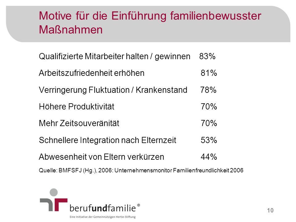 10 Motive für die Einführung familienbewusster Maßnahmen Qualifizierte Mitarbeiter halten / gewinnen 83% Arbeitszufriedenheit erhöhen 81% Verringerung