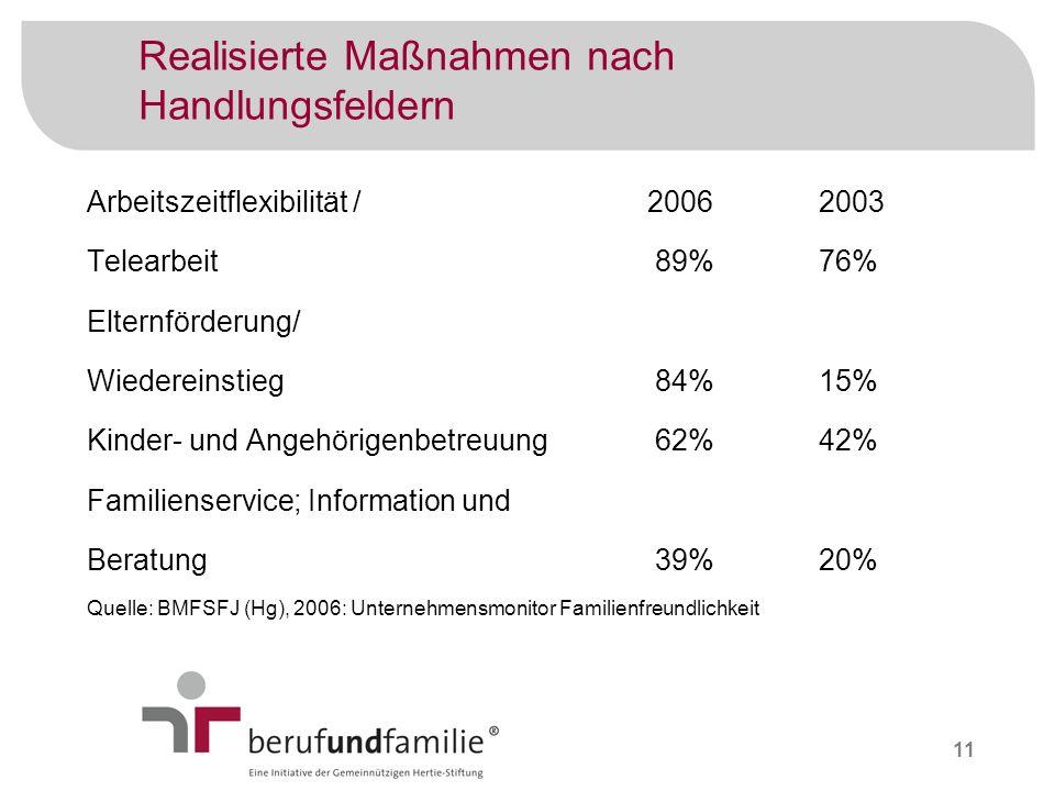 11 Realisierte Maßnahmen nach Handlungsfeldern Arbeitszeitflexibilität / 2006 Telearbeit 89% Elternförderung/ Wiedereinstieg 84% Kinder- und Angehörig