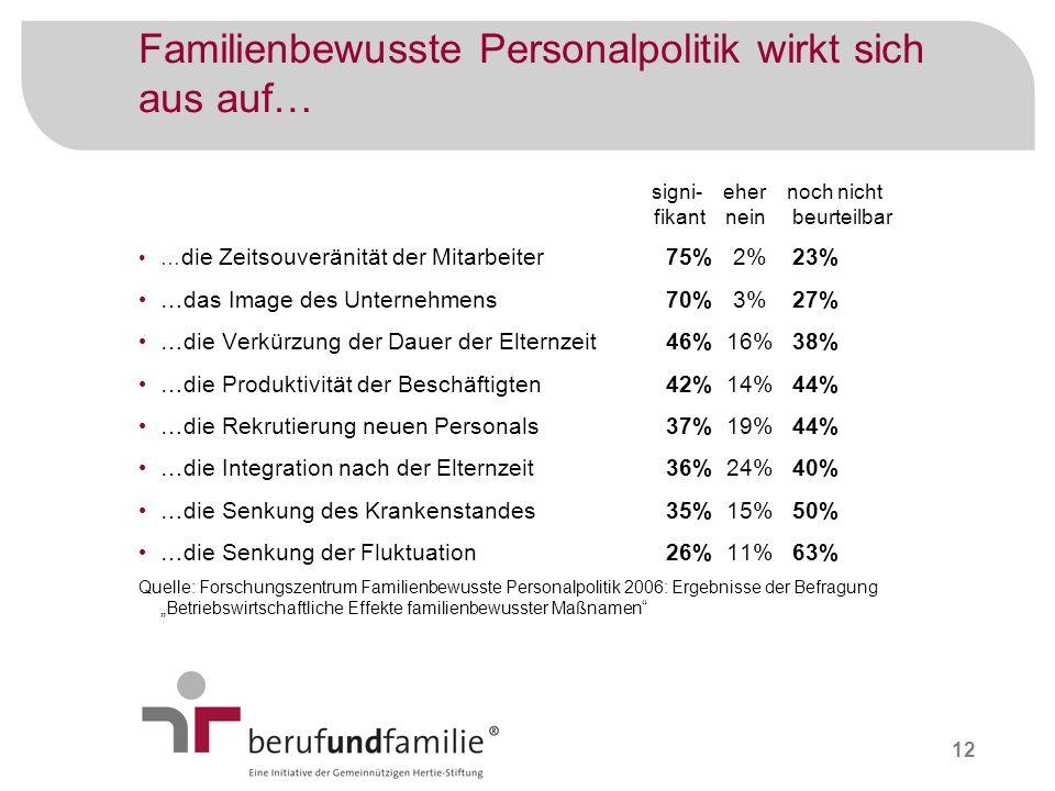 12 Familienbewusste Personalpolitik wirkt sich aus auf… signi- eher noch nicht fikant nein beurteilbar … die Zeitsouveränität der Mitarbeiter 75% 2% 2